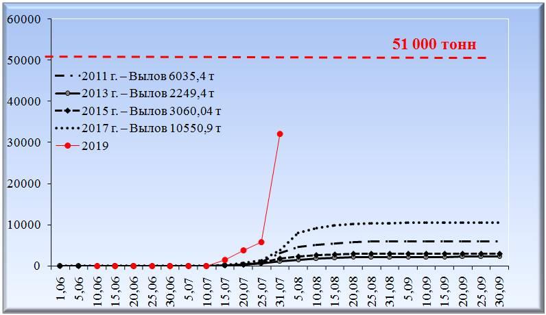 Динамика нарастающих уловов нечетных поколений горбуши Западной Камчатки по данным 2011–2019 гг.